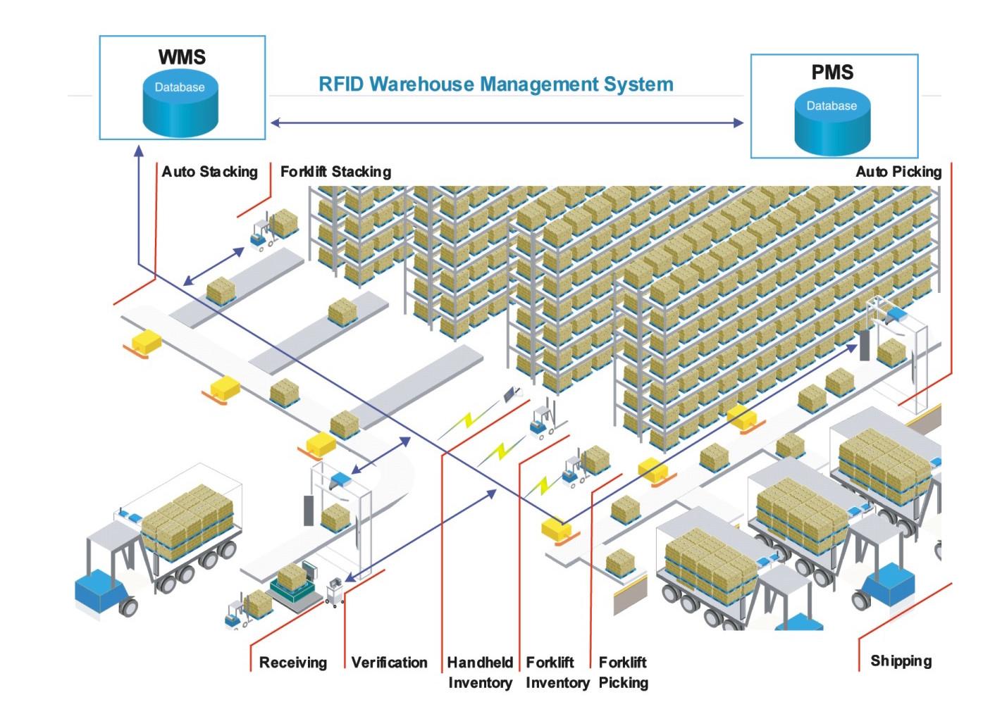 首页 物联网 rfid 管理系统 仓储管理系统  上一个:生产管理系统下一